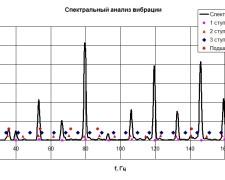 Спектральный анализ вибрации