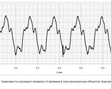 Зависимость крутящего момента от времени в зоне резонансных оборотов трансмиссии